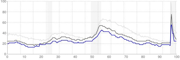Mankato, Minnesota monthly unemployment rate chart